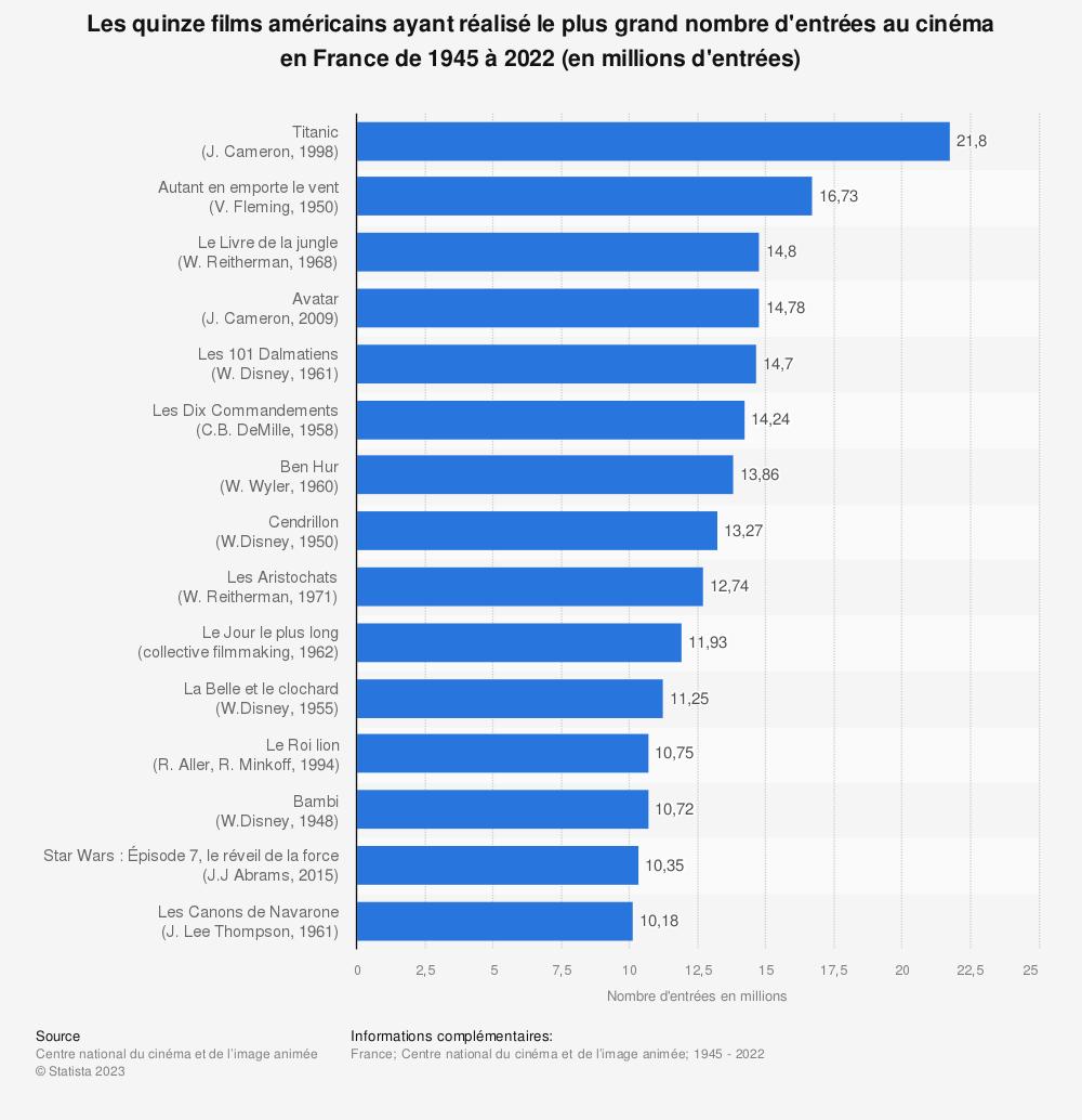 Statistique: Les quinze films américains ayant réalisé le plus grand nombre d'entrées au cinéma en France de 1945 à 2018* (en millions d'entrées) | Statista