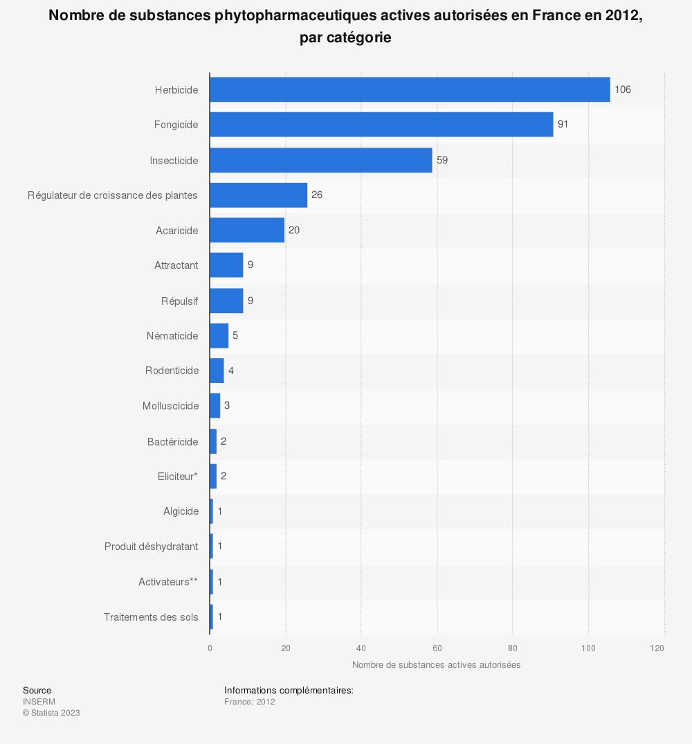 Statistique: Nombre de substances phytopharmaceutiques actives autorisées en France en 2012, par catégorie | Statista