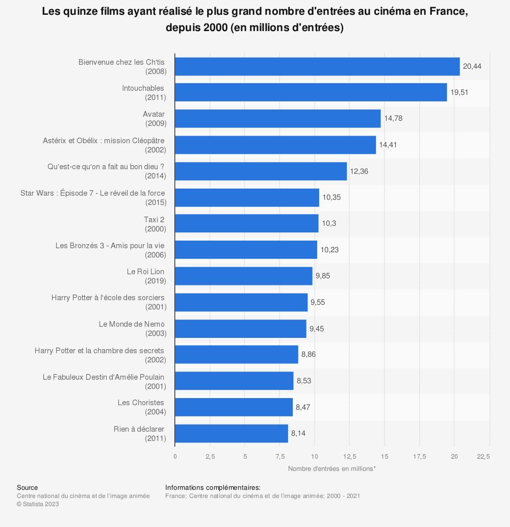 Statistique: Les quinze films des années 2000 ayant réalisé le plus grand nombre d'entrées au cinéma en France (en millions d'entrées)* | Statista