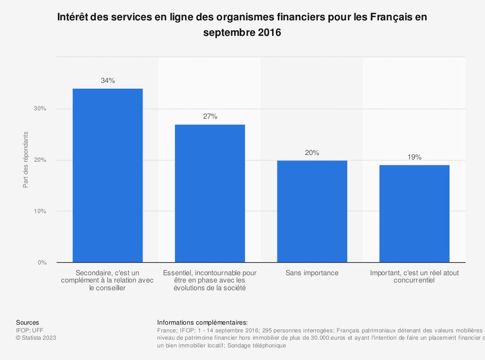 Statistique: Intérêt des services en ligne des organismes financiers pour les Français en septembre 2016 | Statista