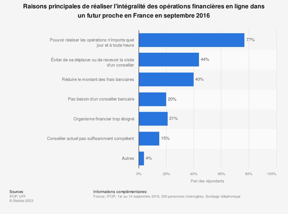 Statistique: Raisons principales de réaliser l'intégralité des opérations financières en ligne dans un futur proche en France en septembre 2016 | Statista