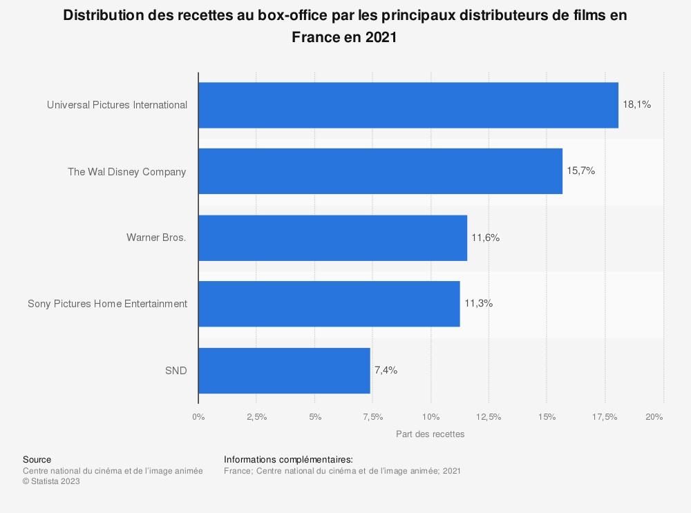 Statistique: Classement des distributeurs de films en France en 2017, selon leur part de marché | Statista