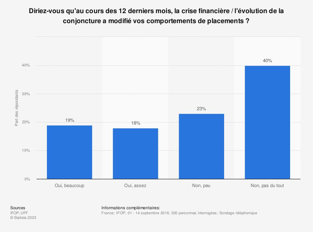 Statistique: Diriez-vous qu'au cours des 12 derniers mois, la crise financière / l'évolution de la conjoncture a modifié vos comportements de placements? | Statista