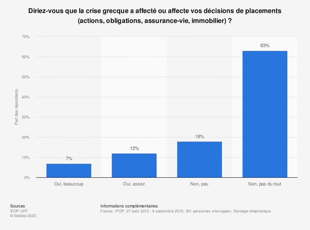 Statistique: Diriez-vous que la crise grecque a affecté ou affecte vos décisions de placements (actions, obligations, assurance-vie, immobilier)? | Statista