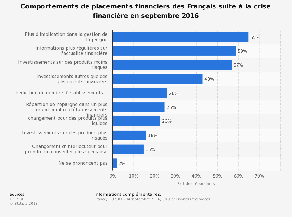 Statistique: Comportements de placements financiers des Français suite à la crise financière en septembre 2016 | Statista