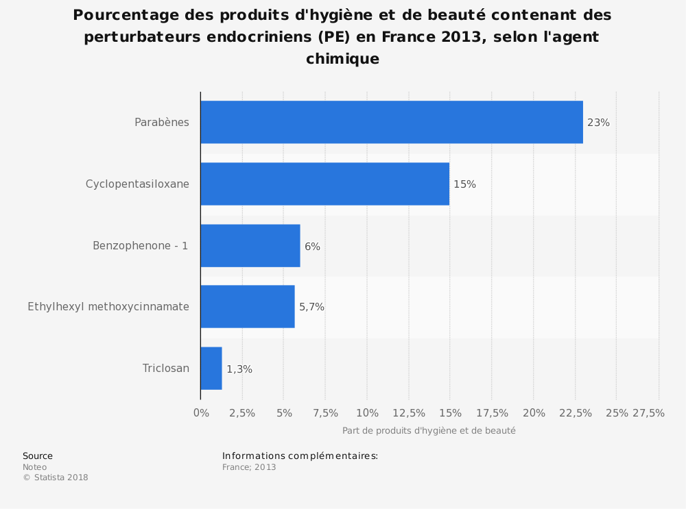 Statistique: Pourcentage des produits d'hygiène et de beauté contenant des perturbateurs endocriniens (PE) en France 2013, selon l'agent chimique | Statista