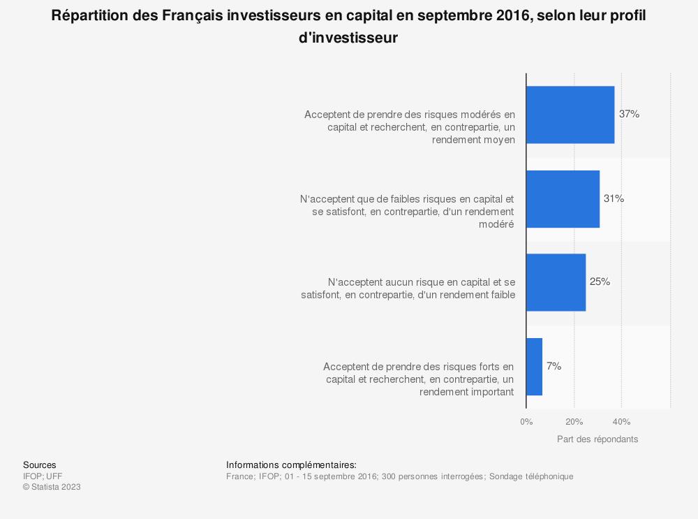 Statistique: Répartition des Français investisseurs en capital en septembre 2016, selon leur profil d'investisseur  | Statista