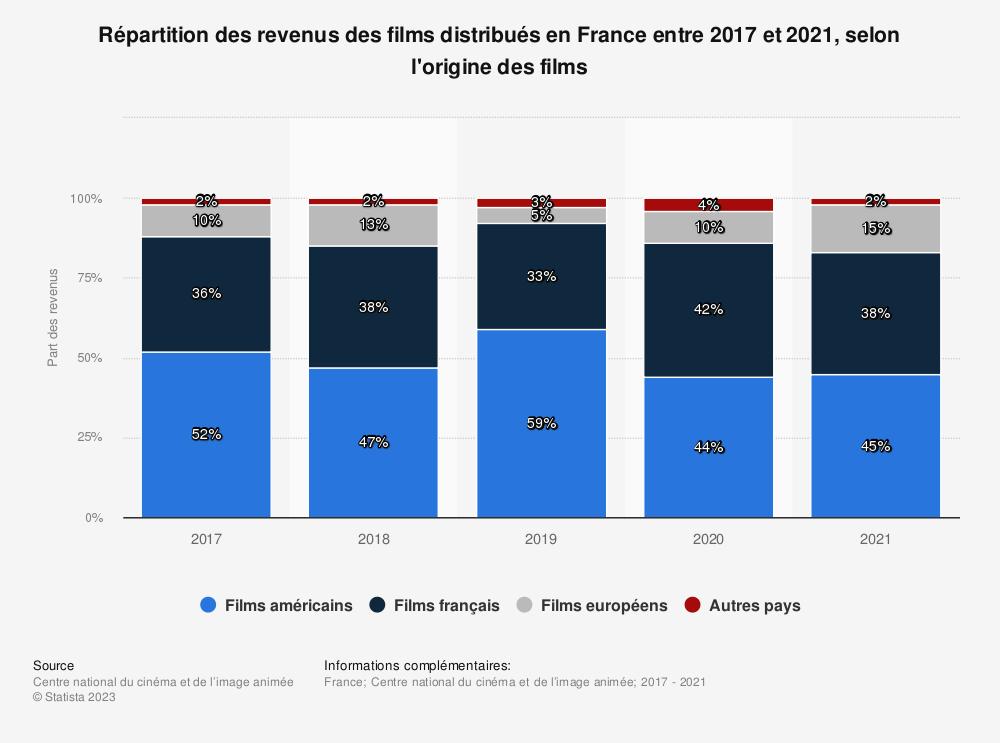 Statistique: Répartition des revenus bruts de la distribution de films en France de 2012 à 2014, selon l'origine des films | Statista