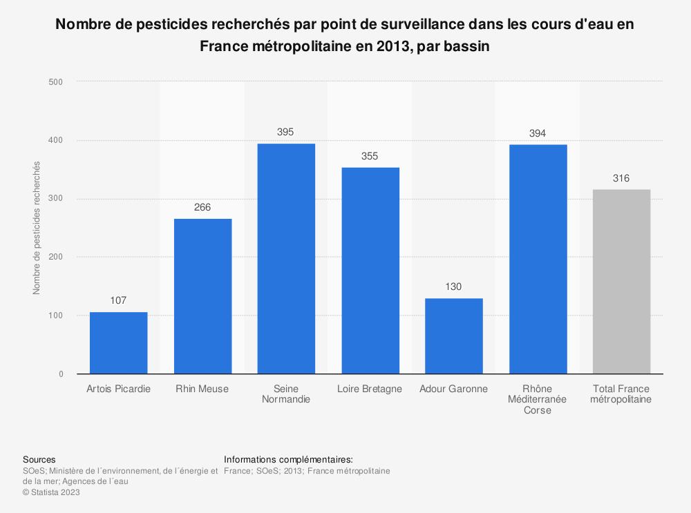 Statistique: Nombre de pesticides recherchés par point de surveillance dans les cours d'eau en France métropolitaine en 2013, par bassin | Statista