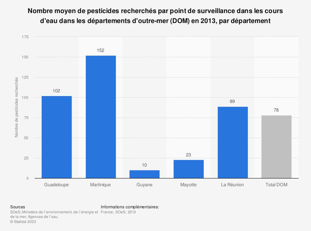 Statistique: Nombre moyen de pesticides recherchés par point de surveillance dans les cours d'eau dans les départements d'outre-mer (DOM) en 2013, par département | Statista