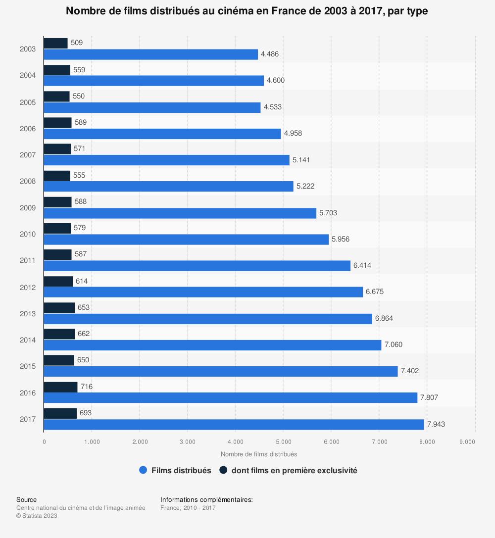Statistique: Nombre de films distribués au cinéma en France de 2003 à 2017, par type | Statista