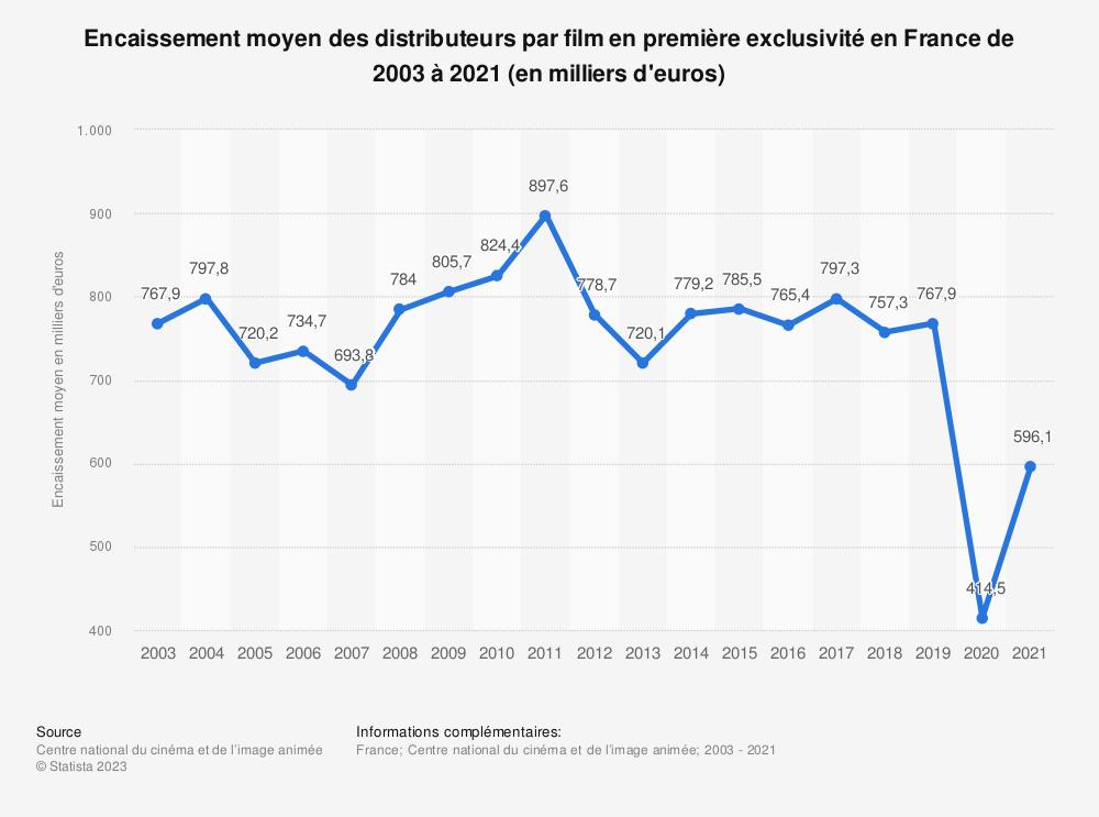 Statistique: Encaissement moyen des distributeurs par film en première exclusivité en France de 2003 à 2017 (en milliers d'euros)  | Statista