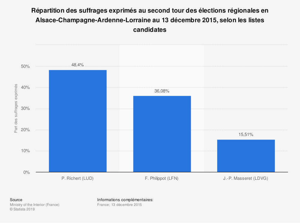 Statistique: Répartition des suffrages exprimés au second tour des élections régionales en Alsace-Champagne-Ardenne-Lorraine au 13 décembre 2015, selon les listes candidates | Statista