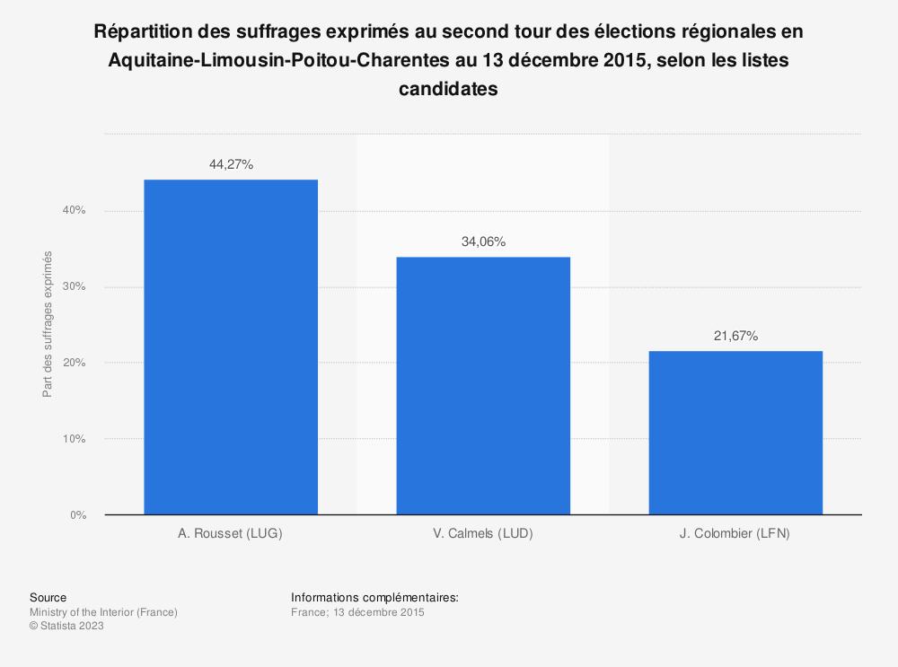 Statistique: Répartition des suffrages exprimés au second tour des élections régionales en Aquitaine-Limousin-Poitou-Charentes au 13 décembre 2015, selon les listes candidates | Statista