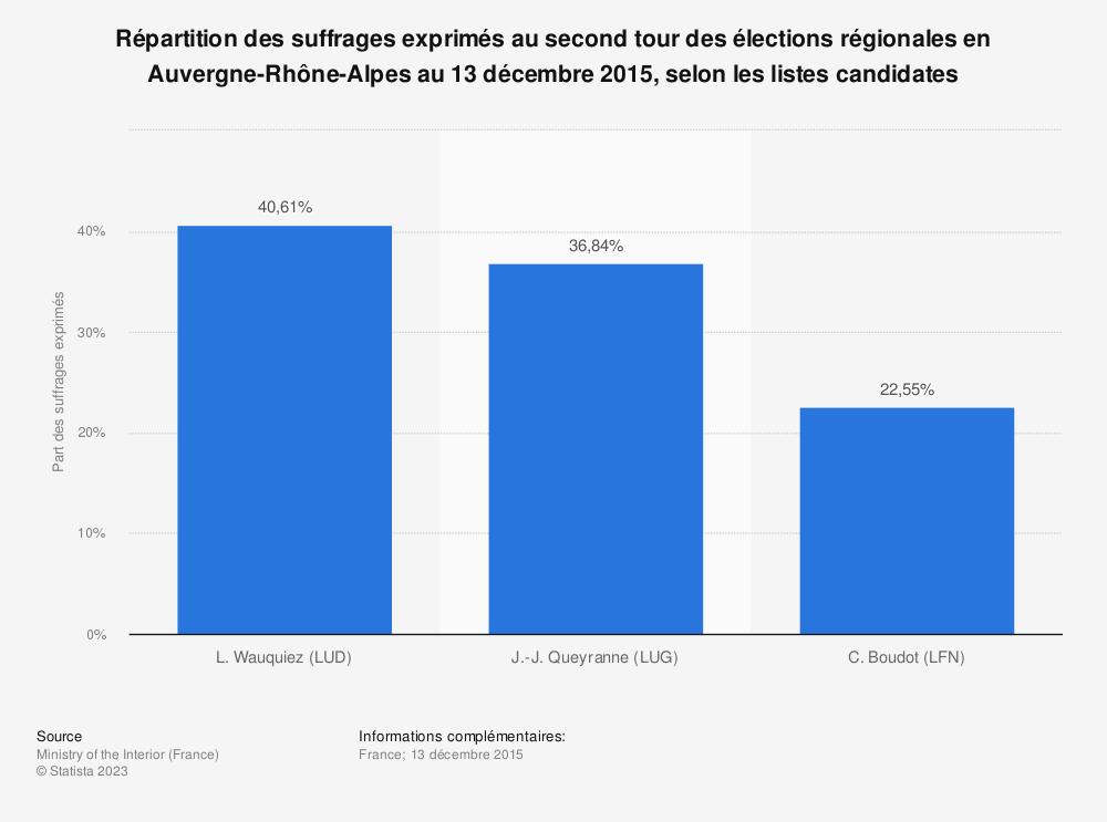 Statistique: Répartition des suffrages exprimés au second tour des élections régionales en Auvergne-Rhône-Alpes au 13 décembre 2015, selon les listes candidates | Statista