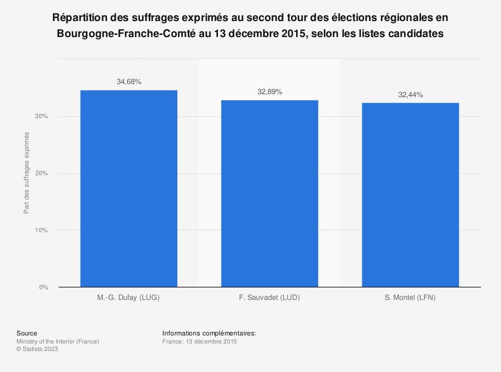 Statistique: Répartition des suffrages exprimés au second tour des élections régionales en Bourgogne-Franche-Comté au 13 décembre 2015, selon les listes candidates | Statista