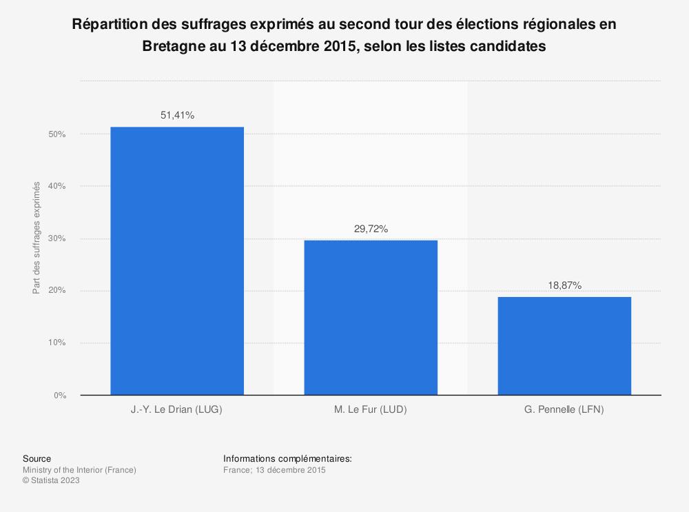 Statistique: Répartition des suffrages exprimés au second tour des élections régionales en Bretagne au 13 décembre 2015, selon les listes candidates | Statista