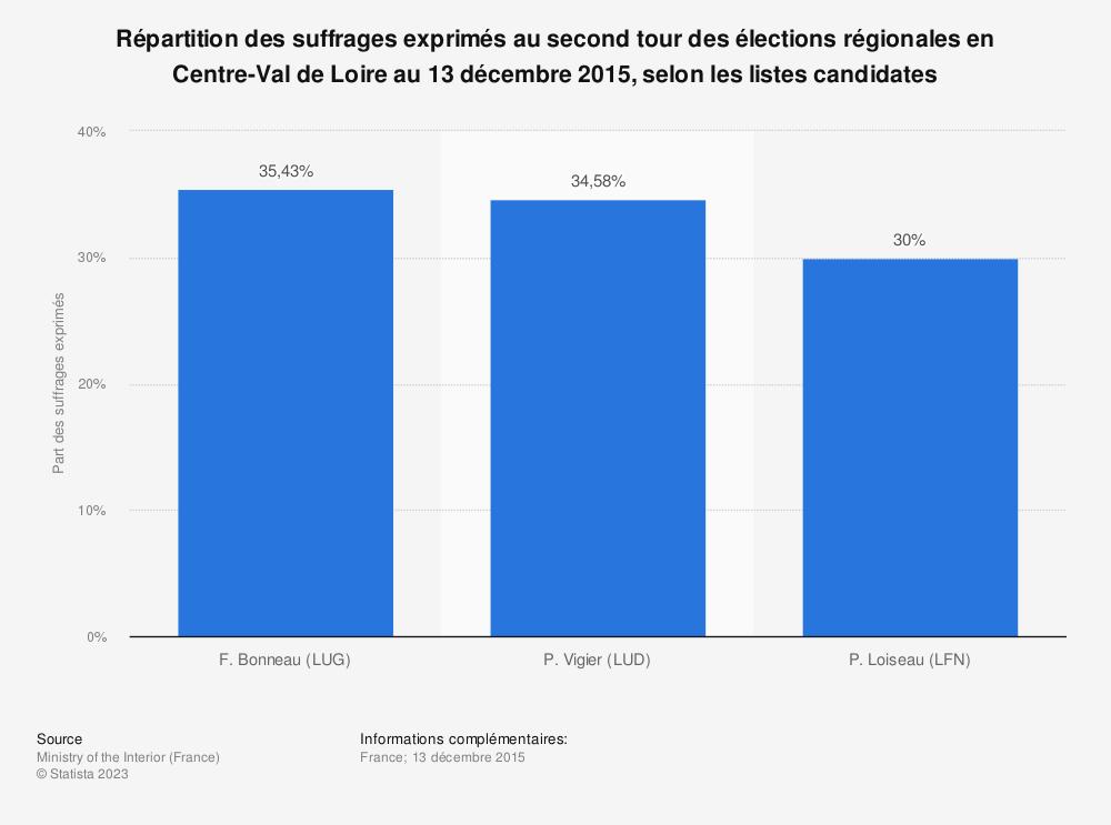 Statistique: Répartition des suffrages exprimés au second tour des élections régionales en Centre-Val de Loire au 13 décembre 2015, selon les listes candidates | Statista