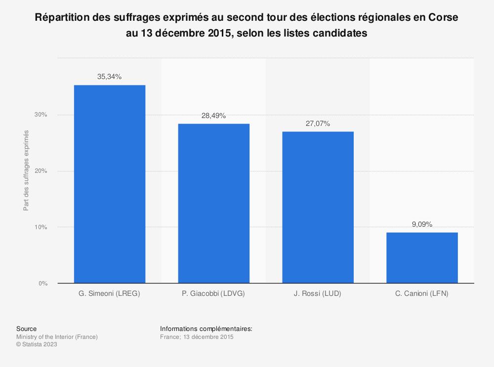 Statistique: Répartition des suffrages exprimés au second tour des élections régionales en Corse au 13 décembre 2015, selon les listes candidates | Statista