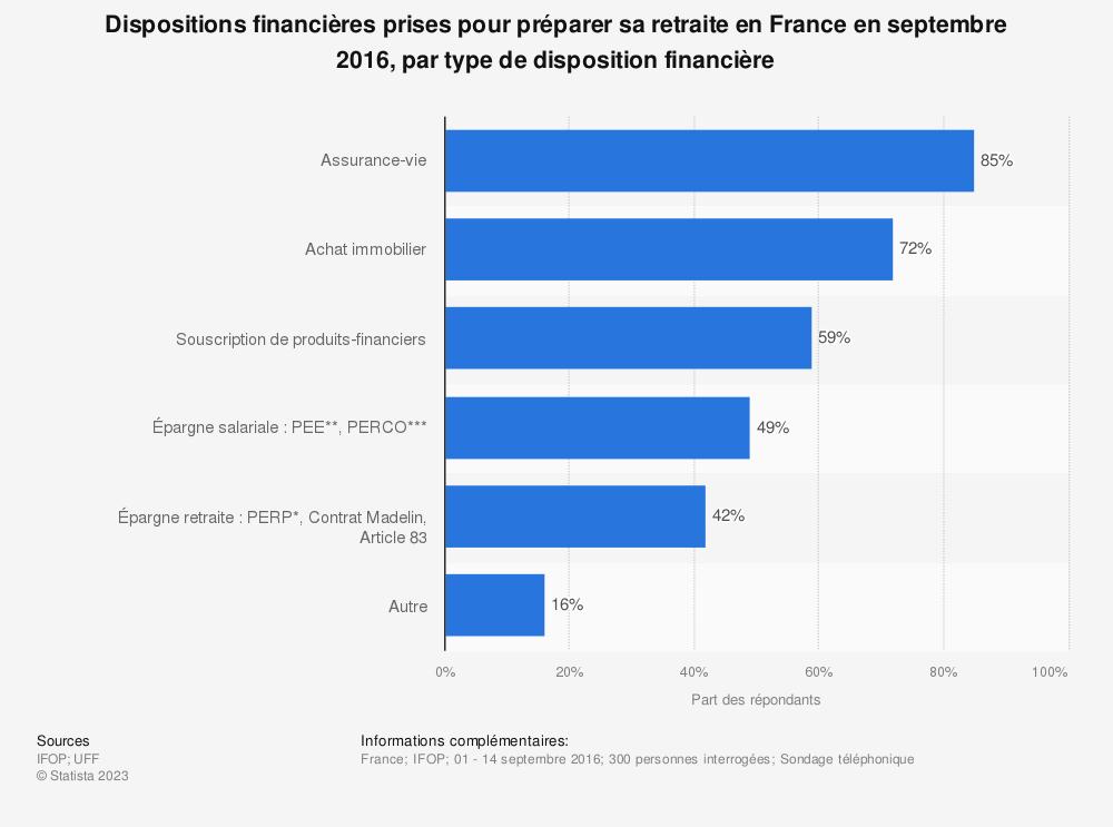 Statistique: Dispositions financières prises pour préparer sa retraite en France en septembre 2016, par type de disposition financière | Statista