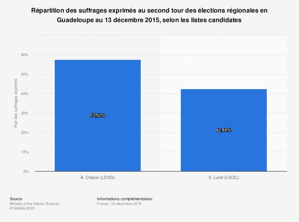 Statistique: Répartition des suffrages exprimés au second tour des élections régionales en Guadeloupe au 13 décembre 2015, selon les listes candidates | Statista