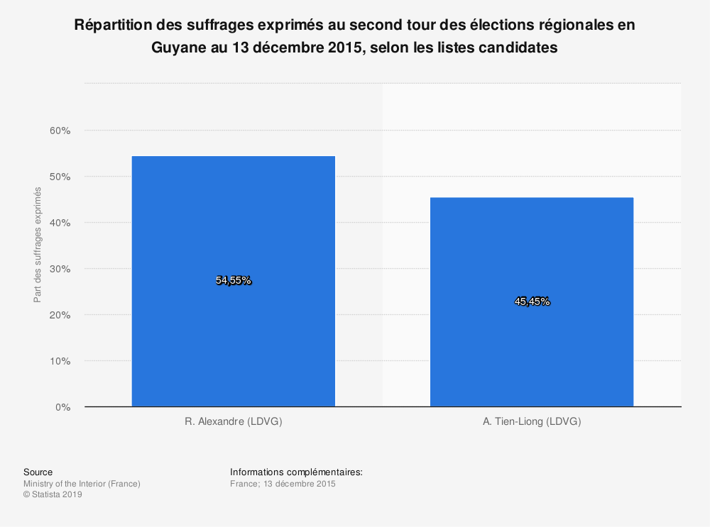 Statistique: Répartition des suffrages exprimés au second tour des élections régionales en Guyane au 13 décembre 2015, selon les listes candidates | Statista