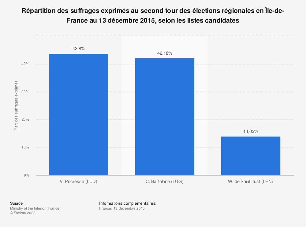 Statistique: Répartition des suffrages exprimés au second tour des élections régionales en Île-de-France au 13 décembre 2015, selon les listes candidates | Statista