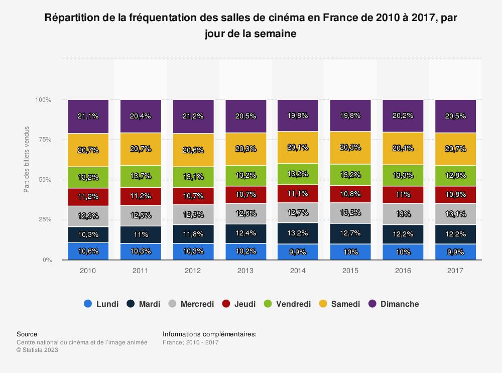 Statistique: Répartition de la fréquentation des salles de cinéma en France de 2010 à 2017, par jour de la semaine | Statista