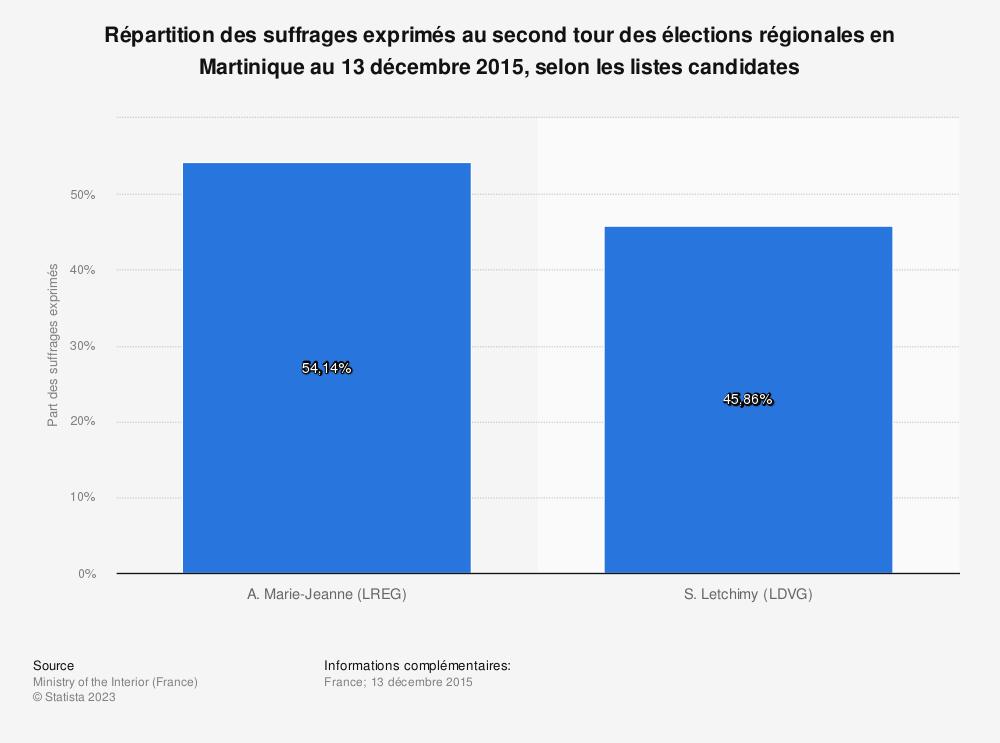 Statistique: Répartition des suffrages exprimés au second tour des élections régionales en Martinique au 13 décembre 2015, selon les listes candidates   Statista