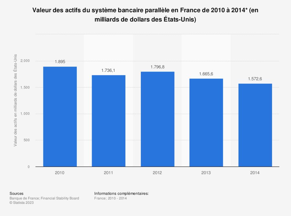 Statistique: Valeur des actifs du système bancaire parallèle en France de 2010 à 2014* (en milliards de dollars des États-Unis) | Statista