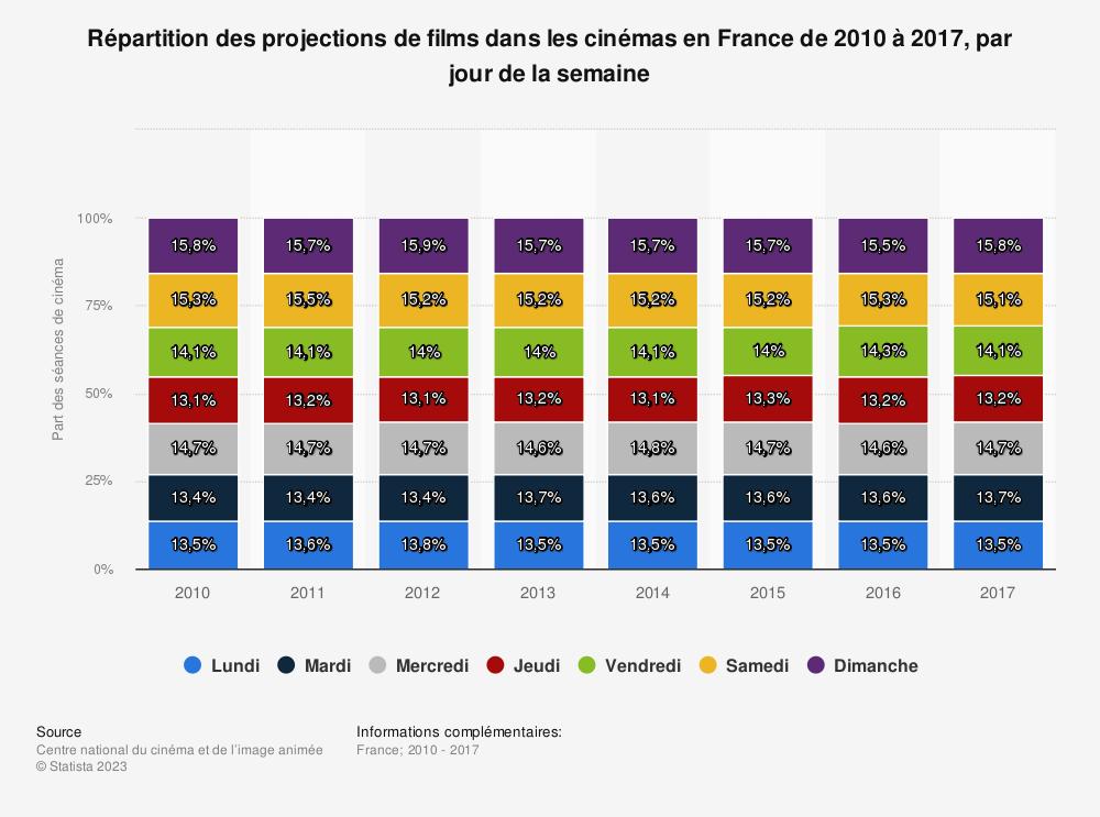 Statistique: Répartition des projections de films dans les cinémas en France de 2010 à 2017, par jour de la semaine | Statista