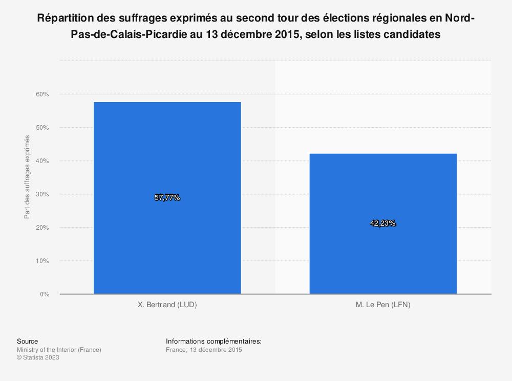 Statistique: Répartition des suffrages exprimés au second tour des élections régionales en Nord-Pas-de-Calais-Picardie au 13 décembre 2015, selon les listes candidates | Statista