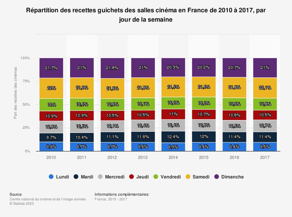 Statistique: Répartition des recettes guichets des salles cinéma en France de 2010 à 2017, par jour de la semaine | Statista