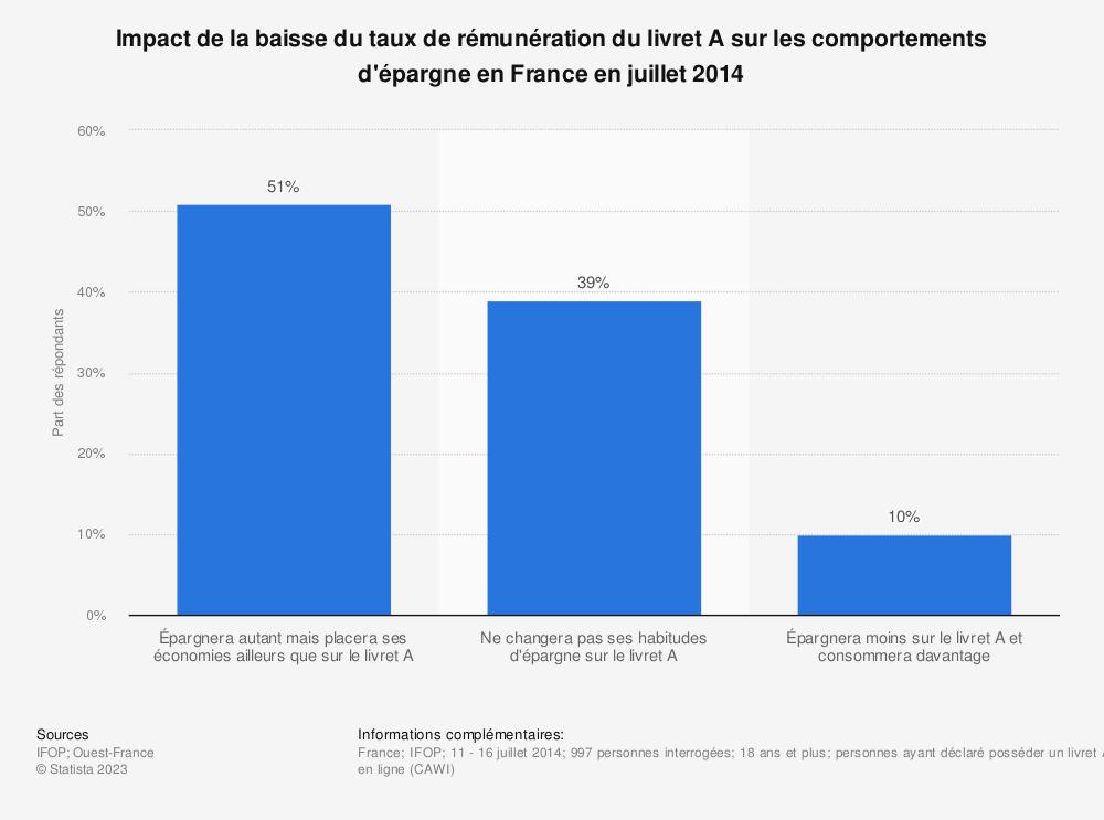 Statistique: Impact de la baisse du taux de rémunération du livret A sur les comportements d'épargne en France en juillet 2014 | Statista
