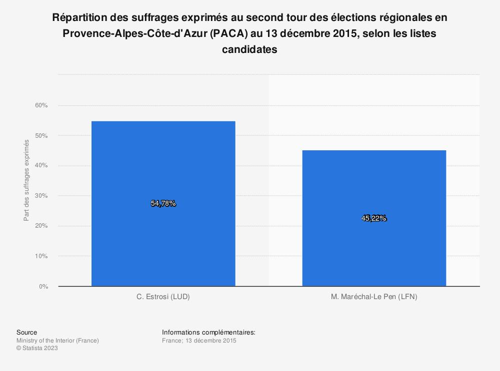 Statistique: Répartition des suffrages exprimés au second tour des élections régionales en Provence-Alpes-Côte-d'Azur (PACA) au 13 décembre 2015, selon les listes candidates | Statista