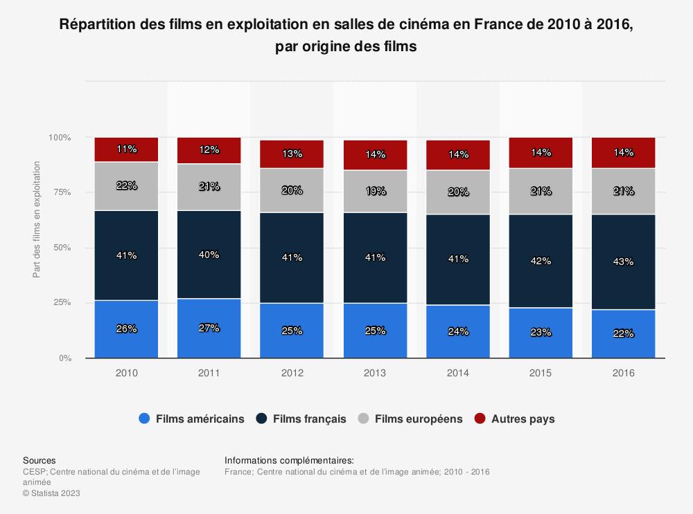 Statistique: Répartition des films en exploitation en salles de cinéma en France de 2010 à 2016, par origine des films | Statista