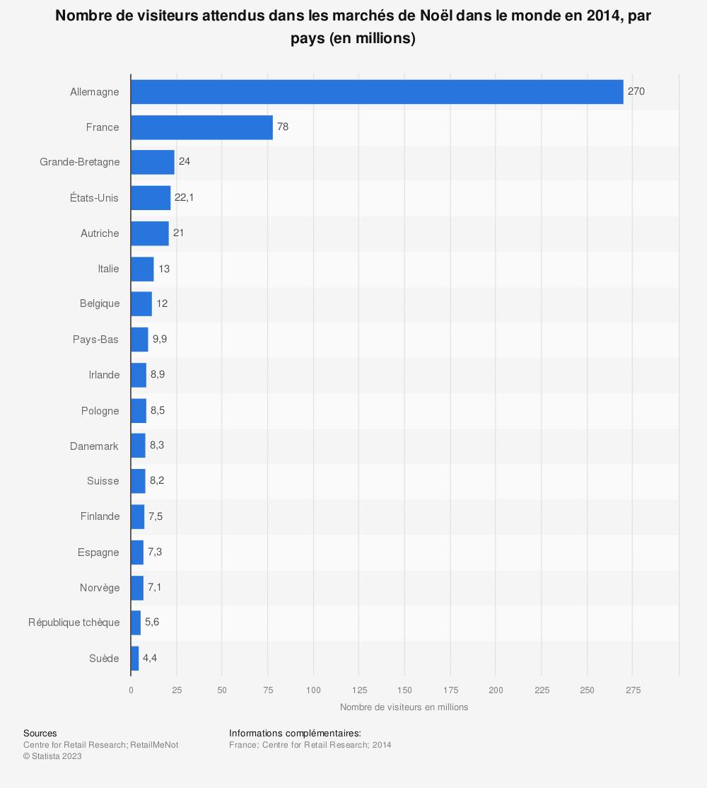 Statistique: Nombre de visiteurs attendus dans les marchés de Noël dans le monde en 2014, par pays (en millions) | Statista
