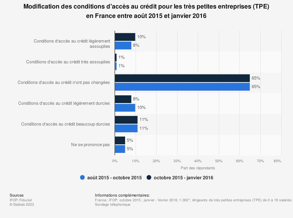 Statistique: Modification des conditions d'accès au crédit pour les très petites entreprises (TPE) en France entre août 2015 et janvier 2016 | Statista