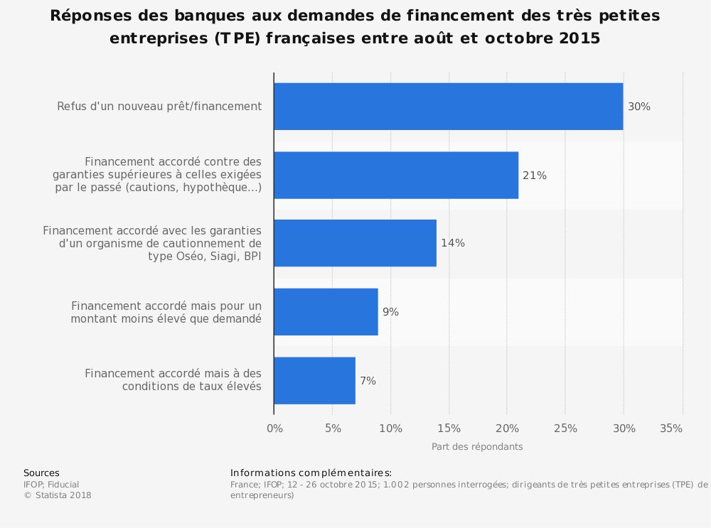 Statistique: Réponses des banques aux demandes de financement des très petites entreprises (TPE) françaises entre août et octobre 2015 | Statista