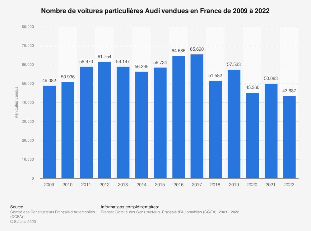 Statistique: Nombre de voitures particulières Audi vendues en France de 2009 à 2017 | Statista