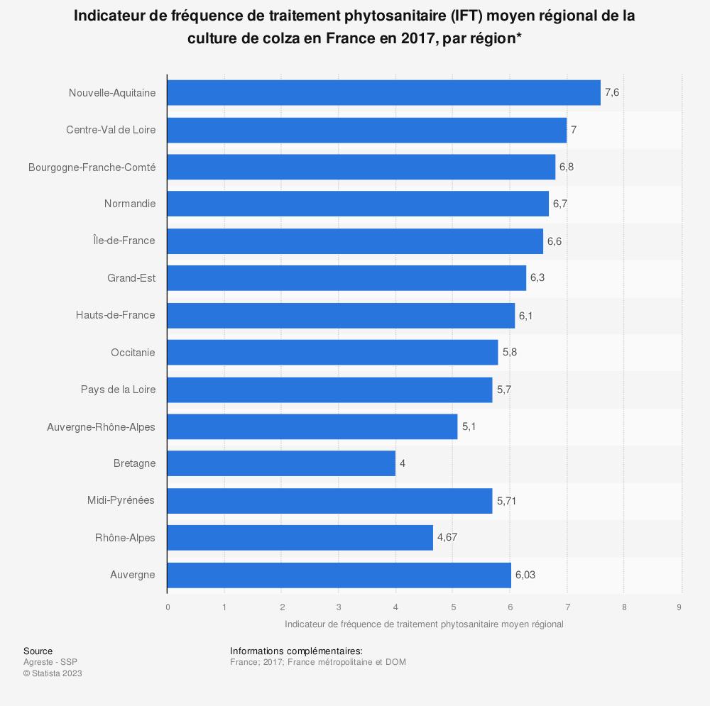 Statistique: Indicateur de fréquence de traitement phytosanitaire (IFT) moyen régional de la culture de colza en France en 2017, par région* | Statista