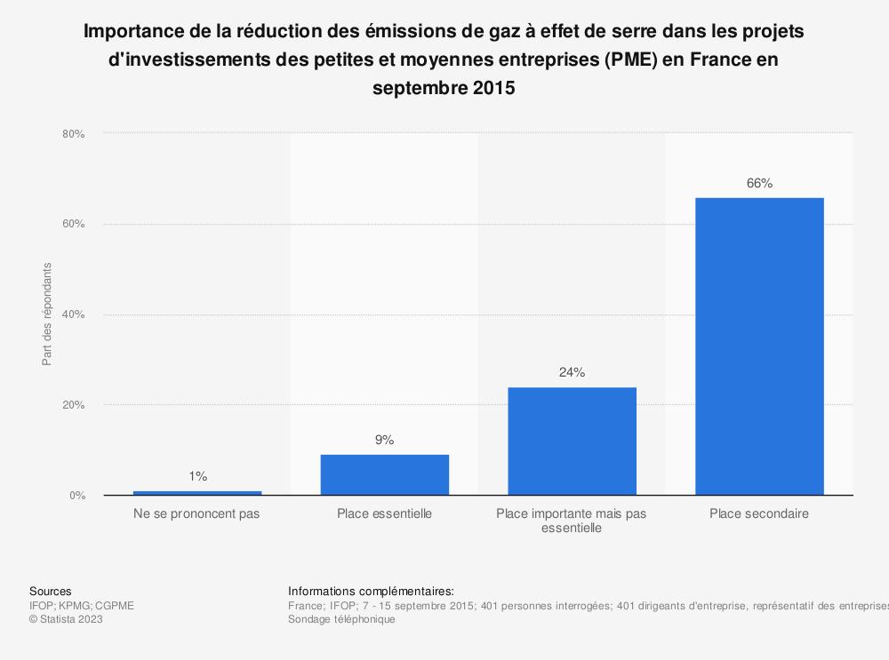 Statistique: Importance de la réduction des émissions de gaz à effet de serre dans les projets d'investissements des petites et moyennes entreprises (PME) en France en septembre 2015 | Statista