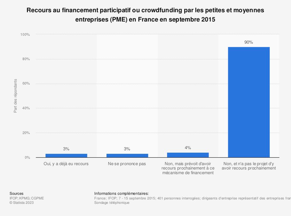 Statistique: Recours au financement participatif ou crowdfunding par les petites et moyennes entreprises (PME) en France en septembre 2015 | Statista