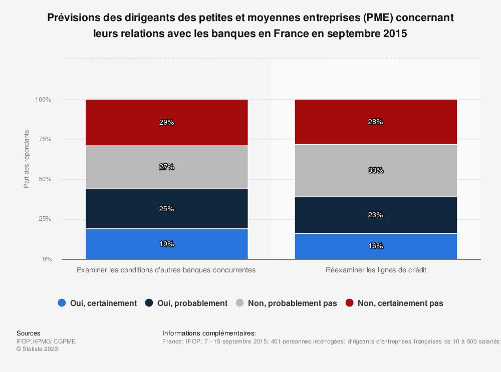 Statistique: Prévisions des dirigeants des petites et moyennes entreprises (PME) concernant leurs relations avec les banques en France en septembre 2015 | Statista