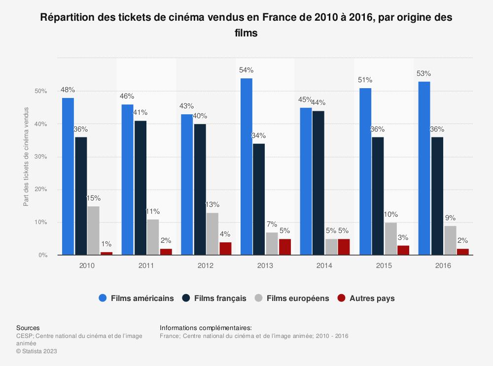 Statistique: Répartition des tickets de cinéma vendus en France de 2010 à 2016, par origine des films | Statista