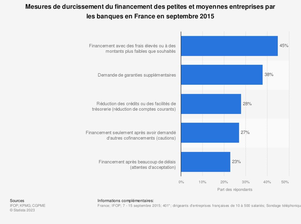 Statistique: Mesures de durcissement du financement des petites et moyennes entreprises par les banques en France en septembre 2015 | Statista