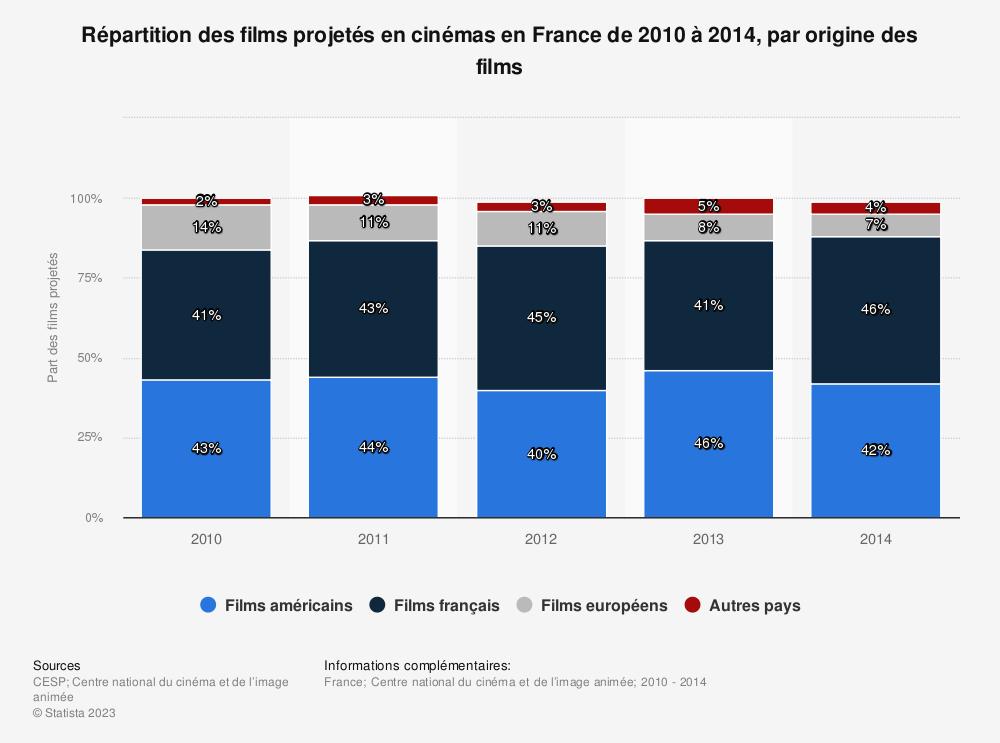 Statistique: Répartition des films projetés en cinémas en France de 2010 à 2014, par origine des films | Statista