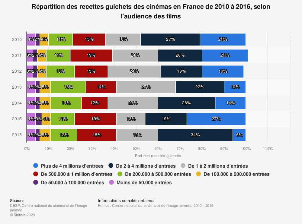 Statistique: Répartition des recettes guichets des cinémas en France de 2010 à 2016, selon l'audience des films | Statista