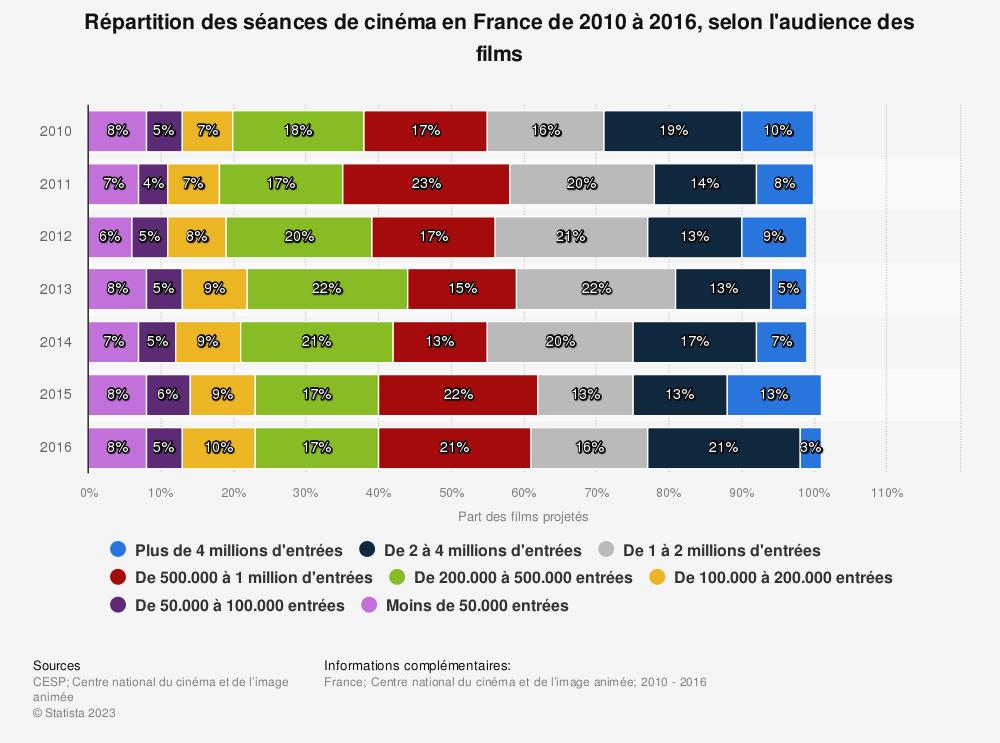 Statistique: Répartition des séances de cinéma en France de 2010 à 2016, selon l'audience des films | Statista