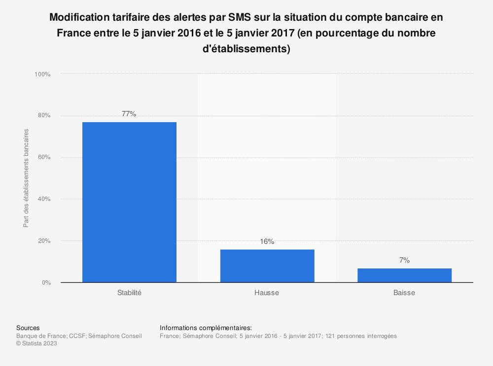 Statistique: Modification tarifaire des alertes par SMS sur la situation du compte bancaire en France entre le 5 janvier 2016 et le 5 janvier 2017  (en pourcentage du nombre d'établissements) | Statista